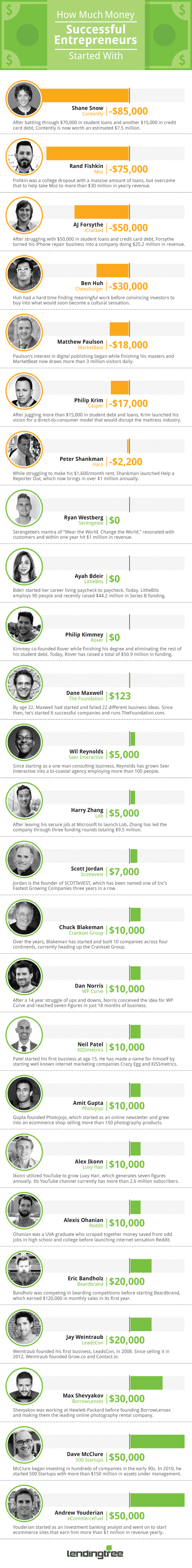 entrepreneurs who started with almost nothing